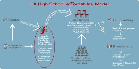 A Model of Affordability | GrantCraft | Jewish Education Around the World | Scoop.it