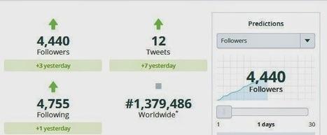 Twitter Counter: Un outil d'analyse d'un compte Twitter | François MAGNAN  Formateur Consultant | Scoop.it