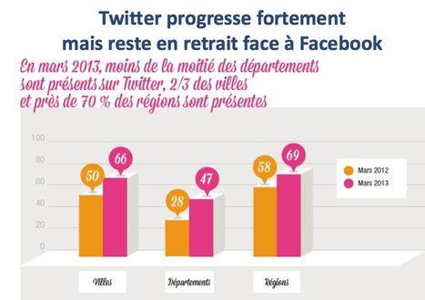 [Etude] Les collectivités locales françaises face aux réseaux sociaux (+vidéo) | Social Media Curation par Mon Habitat Web | Scoop.it