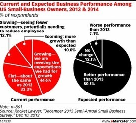 Small Businesses Expect a Big Year in 2014 | Marketing Online | Scoop.it