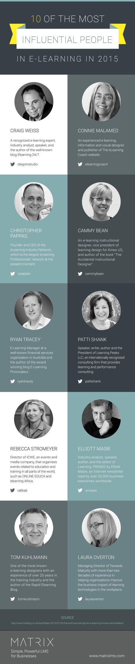 Top 10 Most Influential People in eLearning in 2015 Infographic - e-Learning Infographics | Pedalogica: educación y TIC | Scoop.it