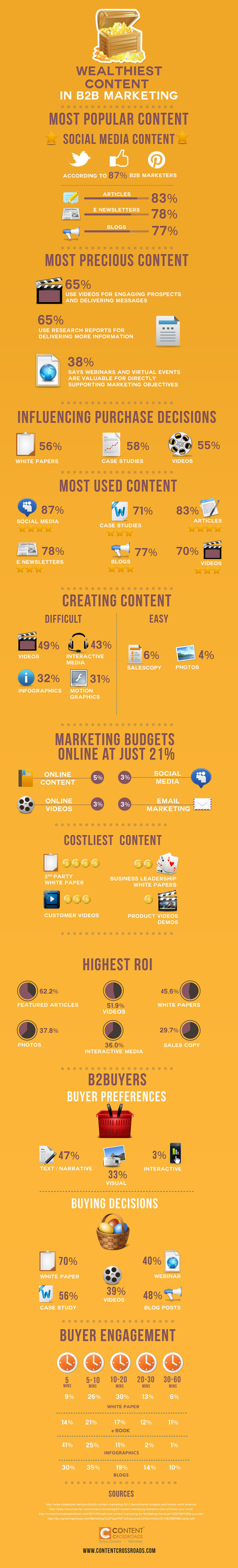 The Most Profitable Content in B2B Marketing [Infographic] | B2B Website Design | Scoop.it