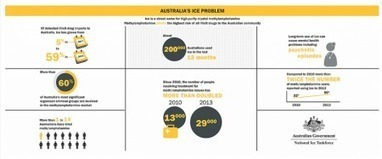 Australia's ice 'epidemic': 'service cuts, scare campaigns, stigma not the answer to complex issue'  (Aus) | Alcohol & other drug issues in the media | Scoop.it