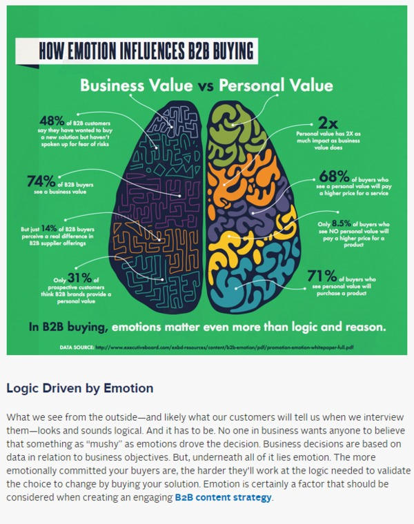 B2B Purchase Decisions: Logic Driven by Emotion - Kapost Content Marketing Blog | The Marketing Technology Alert | Scoop.it