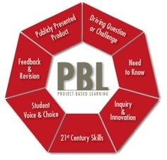 Project Planner   Project Based Learning   BIE   Wicked Good Educational Technology Tools 2014   Scoop.it