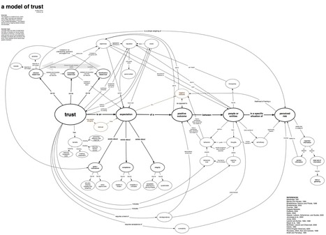 All sizes | Simple Trust Concept Map | Flickr - Photo Sharing! | Reputation and Trust | Scoop.it