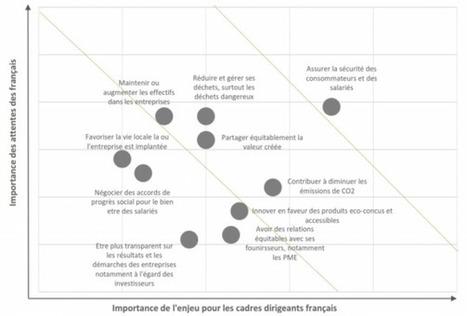 Les enjeux RSE en France en 2015 : état des attentes des français et de la communauté économique. | ISR, DD et Responsabilité Sociétale des Entreprises | Scoop.it