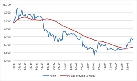 Why Bitcoin's Price Has Leapt 64% Since April   Bitcoin and Virtual Currencies   Scoop.it