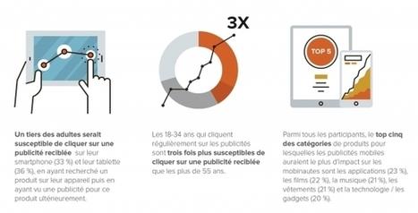 Publicités mobiles : quelles sont les attitudes des consommateurs à leur égard ? - JDN | Mobile marketing - Mobile advertising - M commerce | Scoop.it