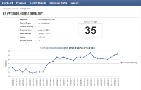 White Label Dashboard: Reporting Tool for SEO Agencies | PixelClique.Net | Everything from A-Z | Scoop.it