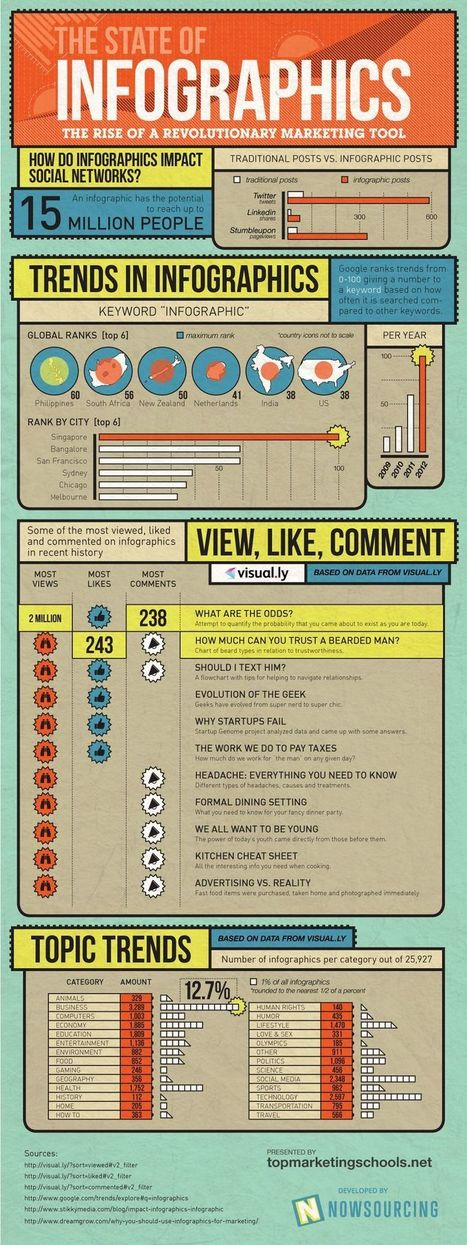 An infographic on infographics: The importance of creative marketing | SMI | Harris Social Media | Scoop.it
