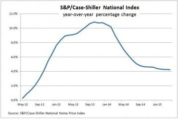 From This Morning's S&P/Case-Shiller Release | S&P Dow Jones Indices | Real Estate Plus+ Daily News | Scoop.it