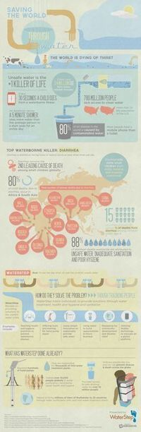 Infographics | all | Scoop.it