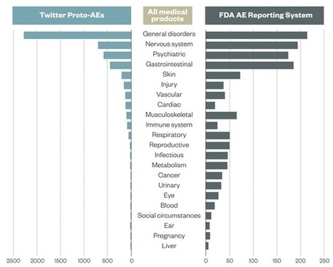 Searching social networks to detect adverse reactions | Social Media, TIC y Salud | Scoop.it