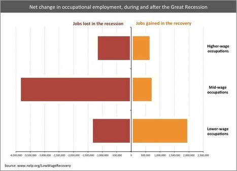 Majority of New Jobs Pay Low Wages, Study Finds | Philosophy, Thoughts and Society | Scoop.it