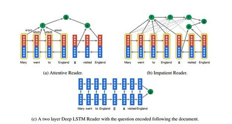 Google DeepMind Teaches Artificial Intelligence Machines to Read | Social Foraging | Scoop.it
