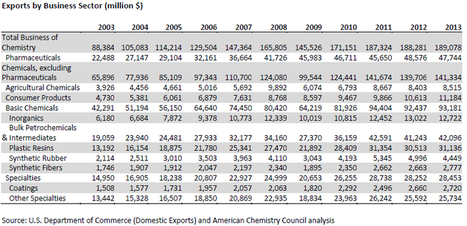 Business of Chemistry Exports, Imports and Trade Balance | Graphs | Charts | Chemon | Scoop.it