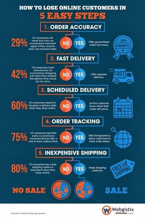 5 causes qui vous font perdre des clients [infographie e-commerce] ~ >> Labo: infographie (inbound marketing) | Webmarketing Ecommerce | Scoop.it