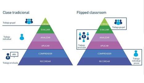 Ideas y recursos para poner tu clase al revés con la 'flipped classroom'│@aulaplaneta | ELE-Spanish as a Foreign Language | Scoop.it