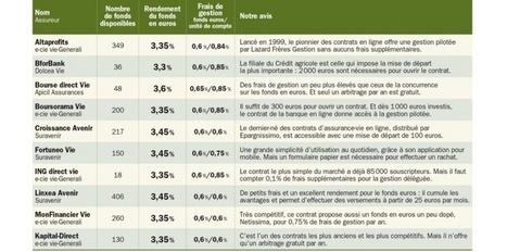 Assurance-vie : les meilleurs contrats à frais cassés - Challenges.fr | Assurance | Scoop.it
