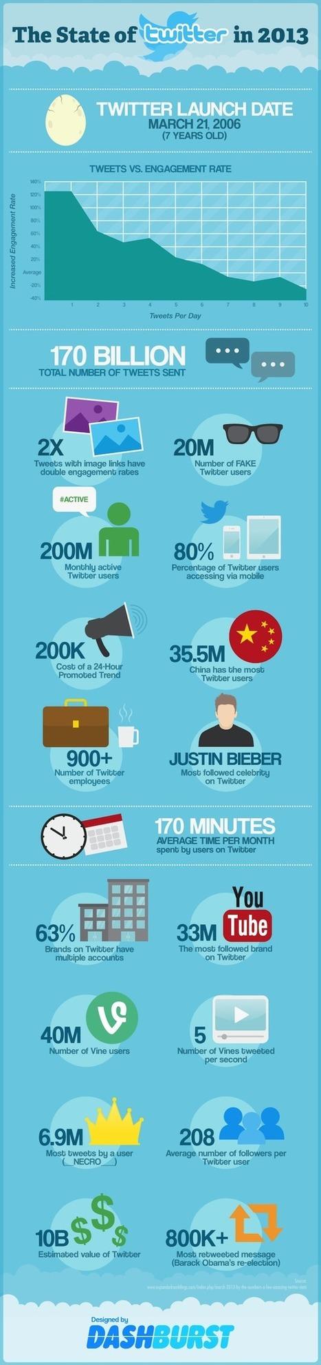 Que représente Twitter en 2013 ? | Geeks | Scoop.it