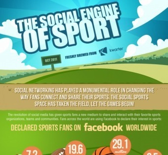 Social Media in the Sports Arena | Sports & Entertainment Marketing | Scoop.it