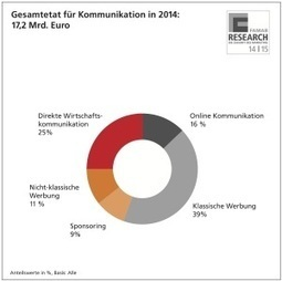 PR-Journal - Studie: 17,2 Milliarden Euro für sogenannte Unternehmenskommunikation in 2014   Unternehmeskommunikation und neue Medien   Scoop.it