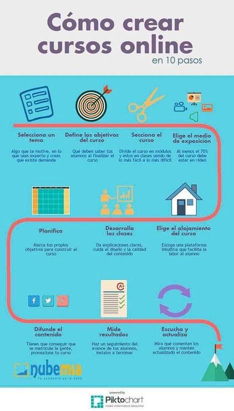 Cómo crear cursos online en 10 pasos - nubemia | Educación y TIC | Scoop.it