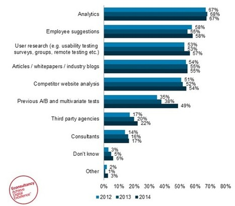 Four key findings from our Conversion Rate Optimisation report - Econsultancy (blog)   Scientific marketing   Scoop.it