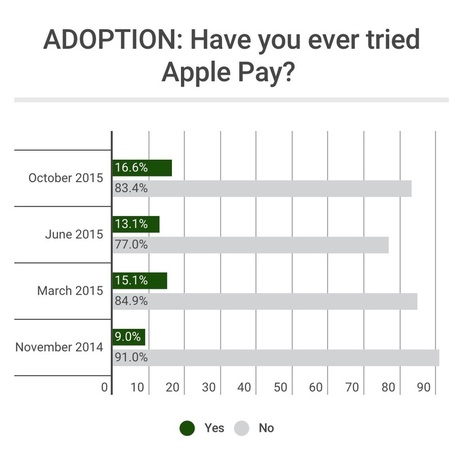 Apple Pay Adoption One Year In: Growing (Slow) | PYMNTS.com | Online & m- banking | Scoop.it