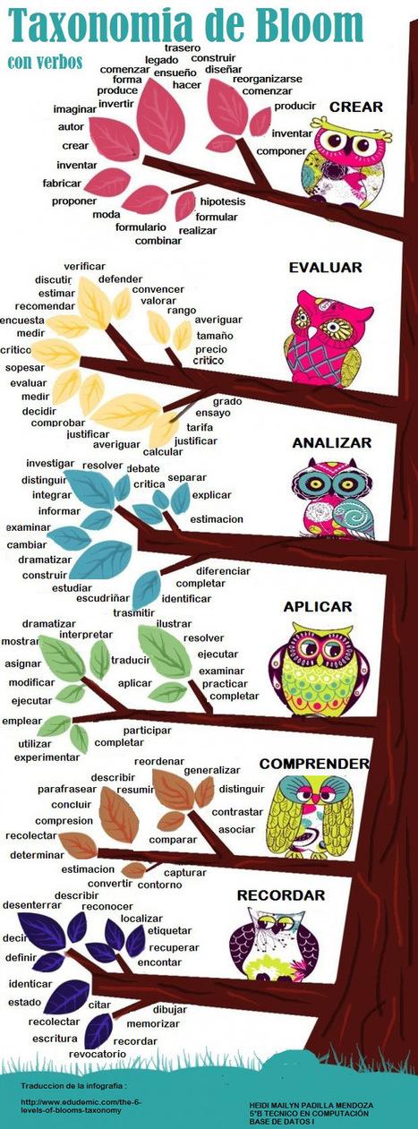 Taxonomías de Bloom con verbos #educación | Posibilidades pedagógicas. Redes sociales y comunidad | Scoop.it