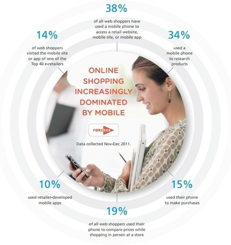 Loyalty 54% More Likely If Brands Have Effective Mobile Site | Curation Revolution | Scoop.it