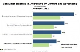 1 in 3 Online Consumers Want to Interact With TV Shows Via a Second Screen | Second Screen, Social TV & Gamification | Scoop.it