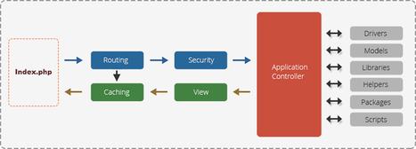 CodeIgniter Framework Development Services | PHP Development | Yudiz Solutions Private Limited | Scoop.it