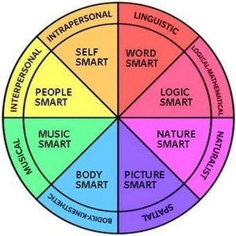 Gardner's Theory Of Multiple Intelligences - TrueSmarts.com Blog | Learning & Development | Scoop.it