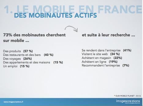 73% des mobinautes cherchent sur mobile et ...   Mobile   Scoop.it