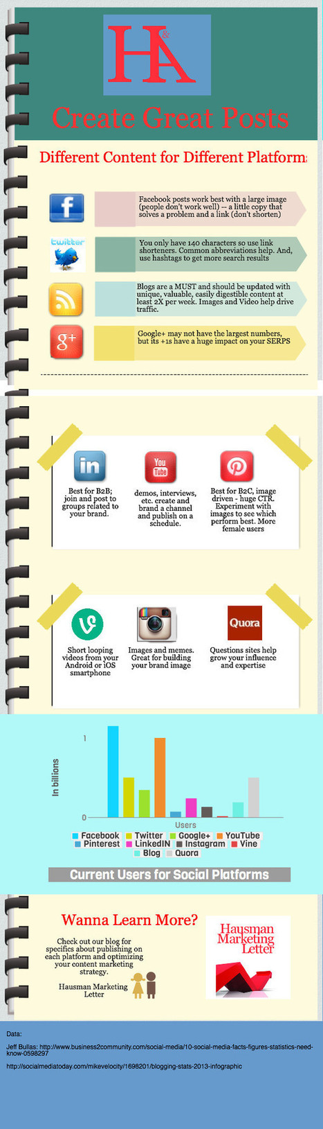 Content Marketing: Create a Perfect Post - Business 2 Community   social media market research   Scoop.it