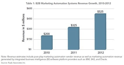 What B2B SEO Professionals Need To Know About Marketing Automation | Just About SEO | Scoop.it