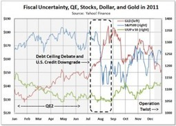 Precious Metals Digest | Forget About QE3, Look To The 'Fiscal Cliff' For Gold's Next Big Move | Gold and What Moves it. | Scoop.it