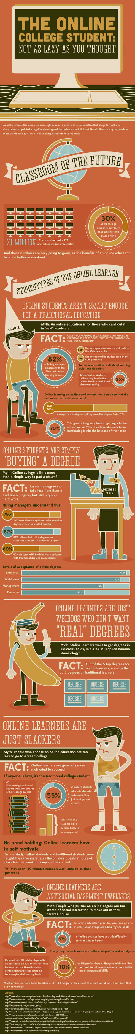 Do you have the wrong impression about online learning? [Infographic] | Learning, Education, and Neuroscience | Scoop.it