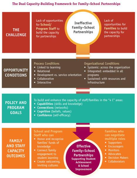 Partners in Education | Cool School Ideas | Scoop.it
