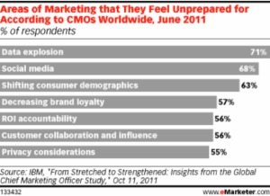 Social & Mobile—Central to the New Marketing [analytics] | Mobile Marketing Strategy and beyond | Scoop.it