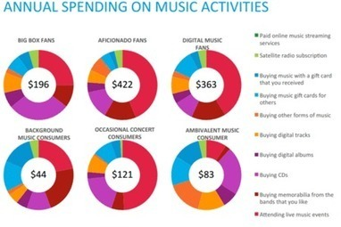 Poor Fan Engagement Is Costing Music Industry $450M - $2.7B Annually [Nielsen Study] - hypebot | The Music Outbreak | Scoop.it