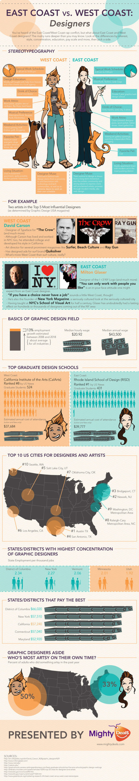 East Coast Vs. West Coast Designers [Infographic] | The Best Infographics | Scoop.it