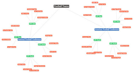 Free on-line mindmap for organizing topics | Art of Hosting | Scoop.it
