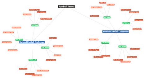 Free on-line mindmap for organizing topics | Art of Hosting | Scoop.it