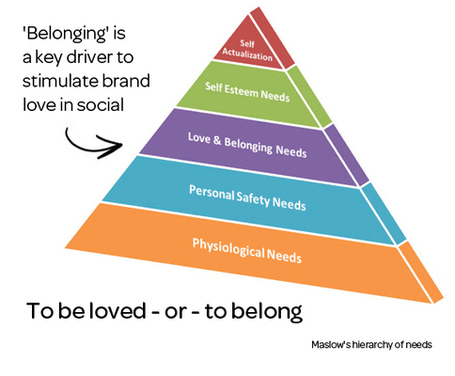 'Belonging' Is a Key Driver of Brand Love in Social | Social Media ... | social musings | Scoop.it