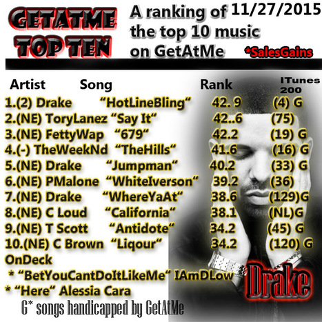 GetAtMe Top Ten 11/27/015 Drake's HOTLINE BLING is #1 #WeLoveTheHitSong | GetAtMe | Scoop.it