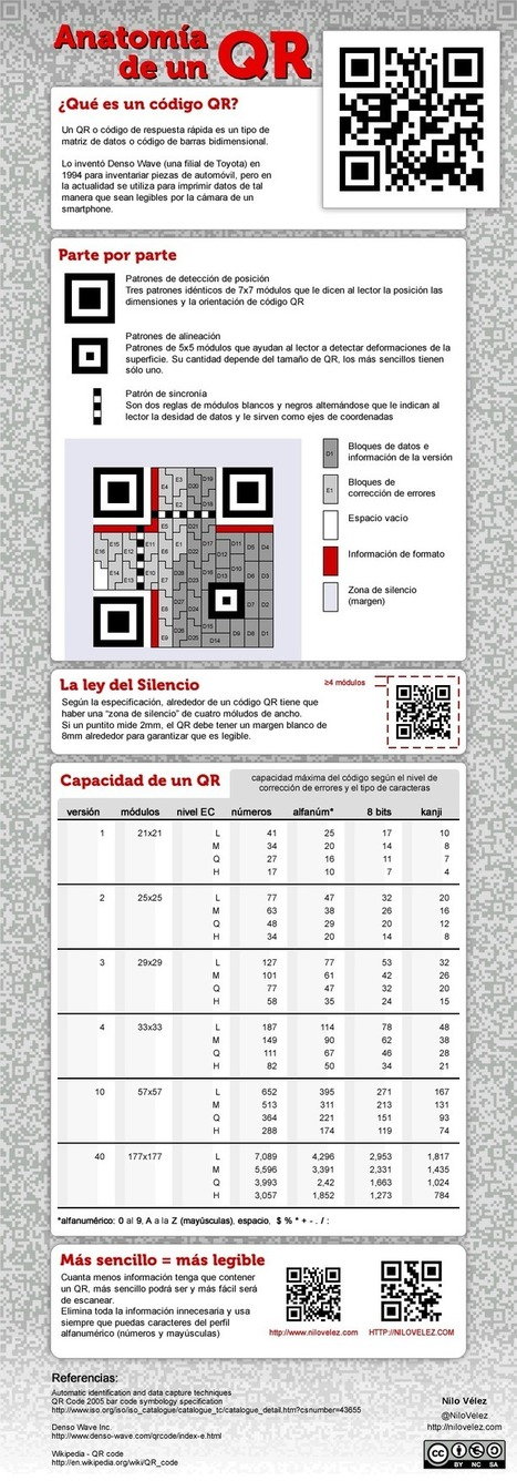 Anatomía de un QR | Uso seguro de la red | Scoop.it