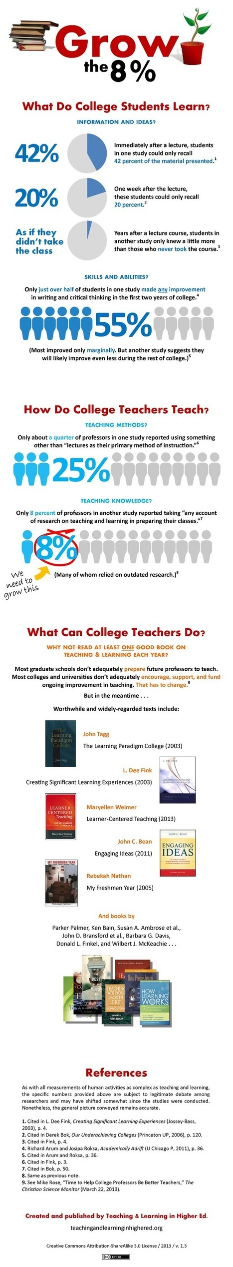 Grow the 8% (Infographic) | The Educational Technologist | Scoop.it